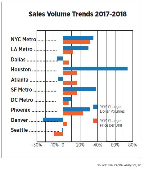 Sales Volume Trends 2017-2018