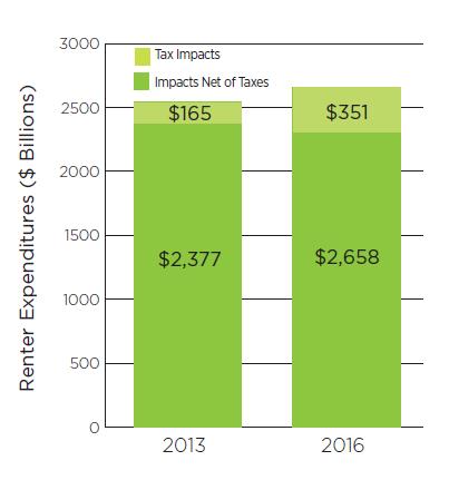 Tax Impact Renter Spending