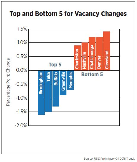 Top and Bottom 5 for Vacancy Changes