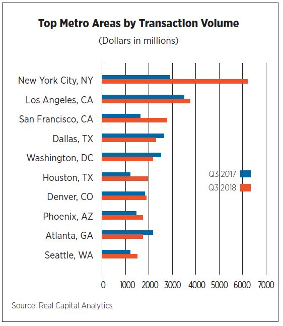 Top Metro Areas by transaction Volume