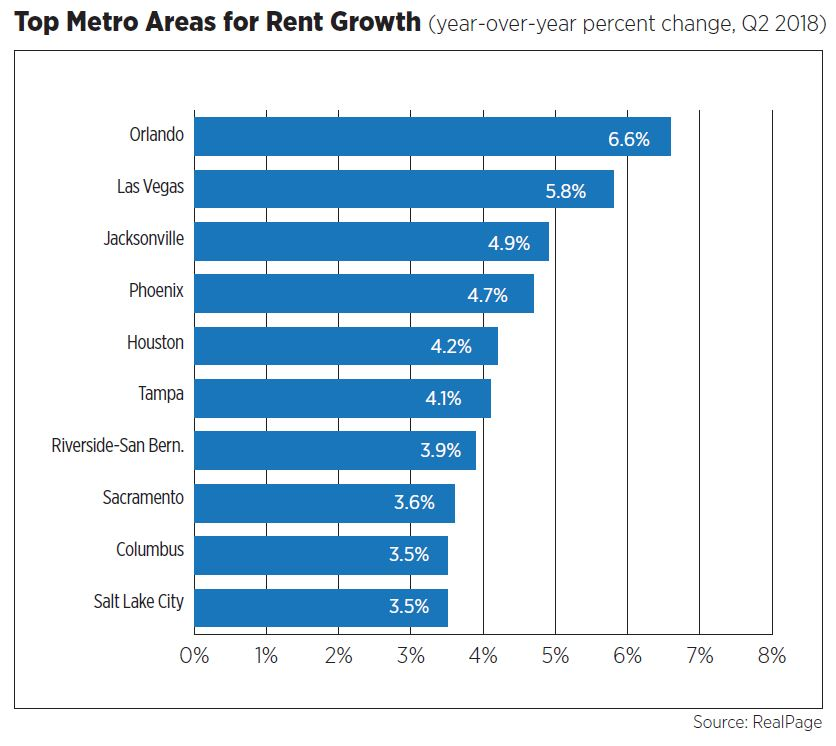 Top Metro Areas for Rent Growth