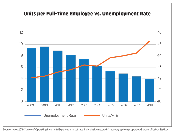 Units Per Full-Tim Employee vs. Unemployment Rate