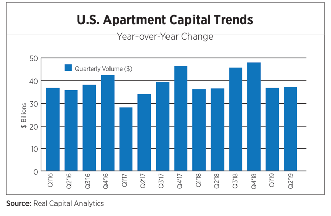 US Apartment Capital Trends