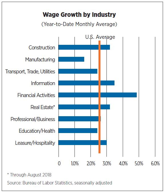 Wage Growth by Industry