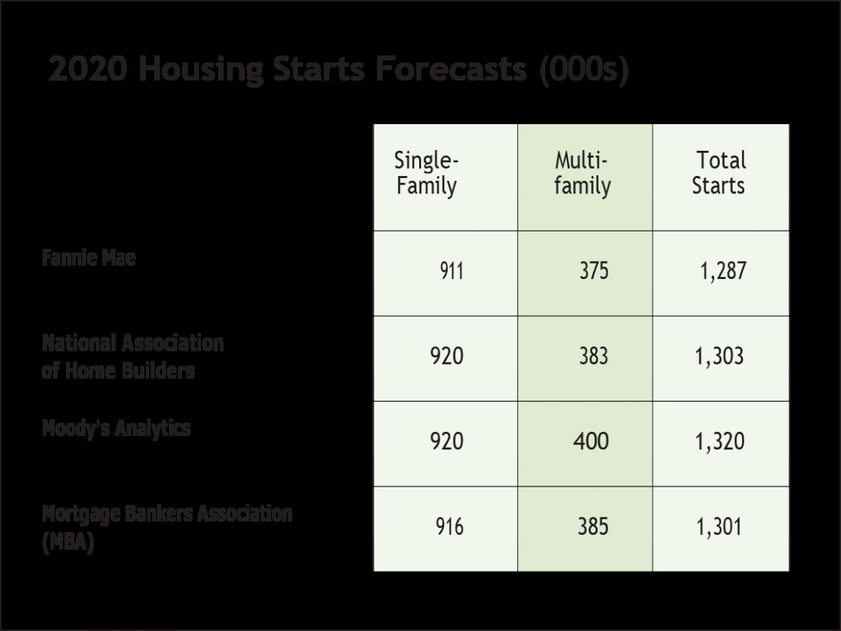 2020 Apartment Housing Outlook National Apartment Association