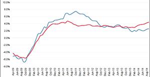 Suburban rent growth