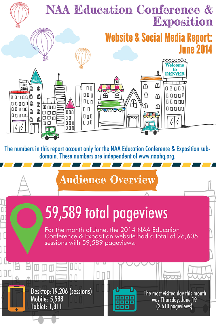 Part 1: Infographic: 2014 NAA Education Conference & Exposition Website & Social Media Report
