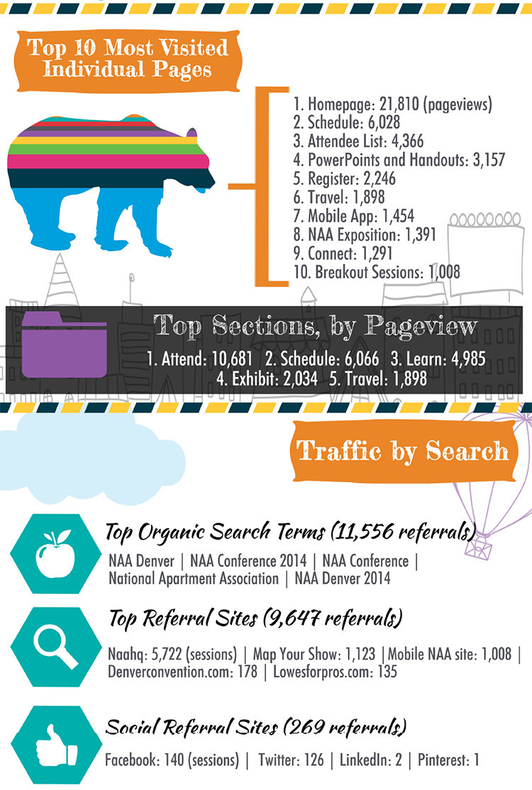 Part 2: Infographic: 2014 NAA Education Conference & Exposition Website & Social Media Report