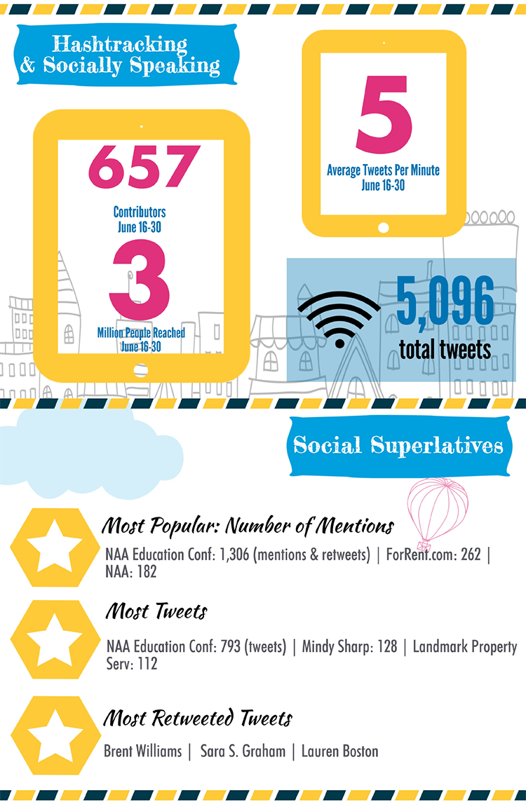 Part 3: Infographic: 2014 NAA Education Conference & Exposition Website & Social Media Report