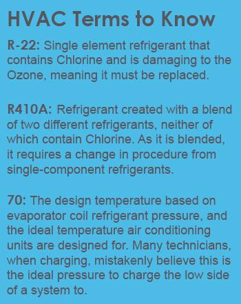 HVAC Terms to Know