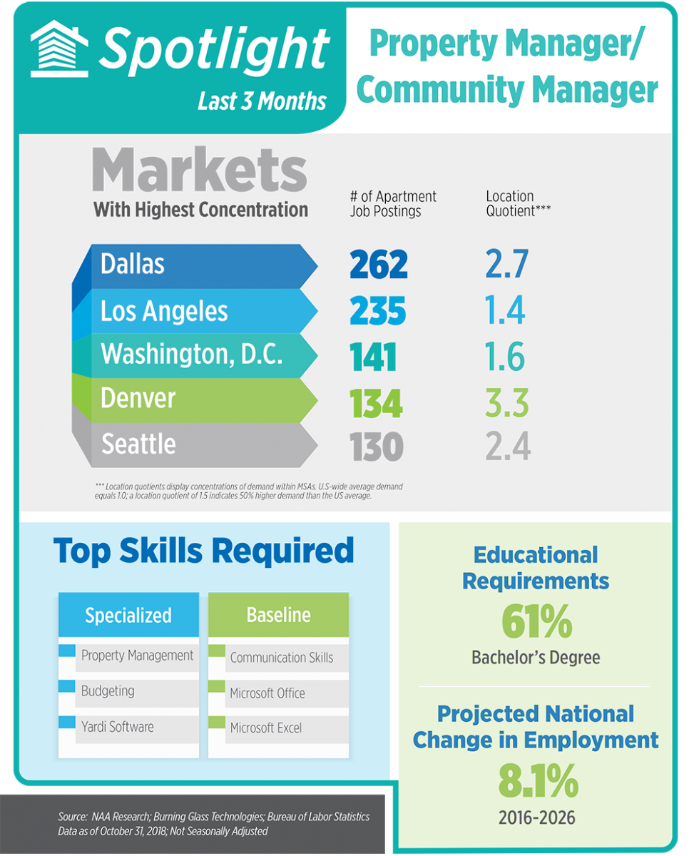 Apartment Jobs Snapshot October 2018