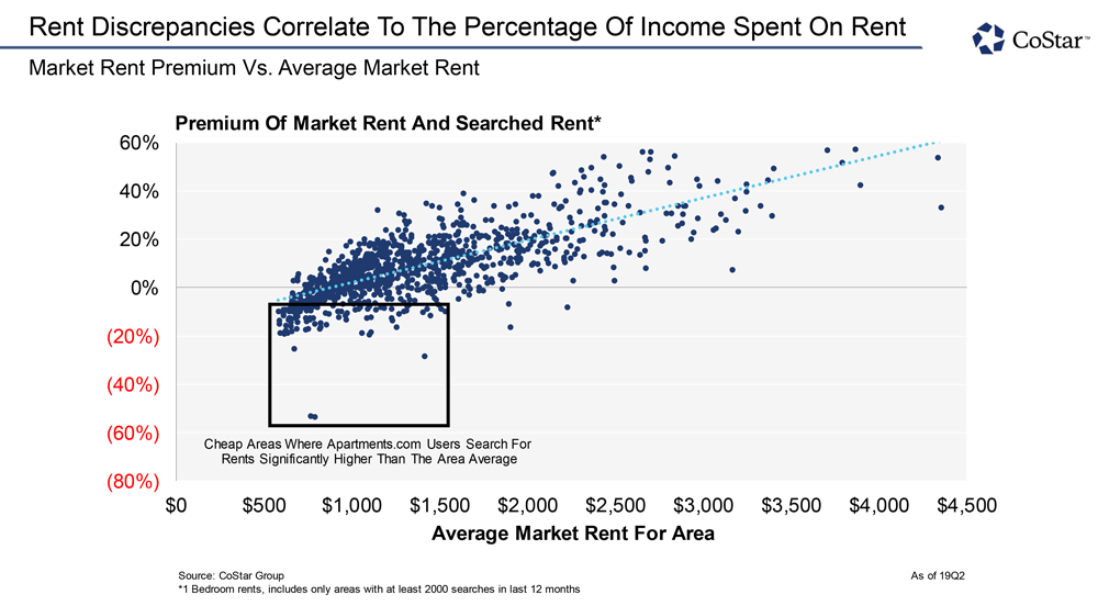 Rent Discrepancies Correlate to the Percentage of Income Spent on Rent