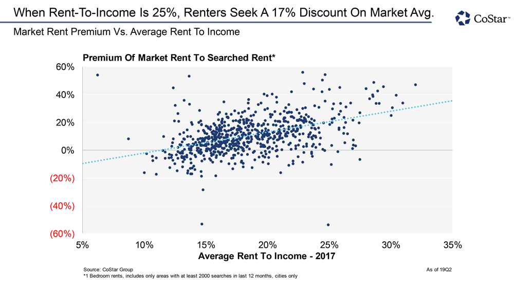 When Rent-to-Income is 25%, Renter Seek a 17% Discount on Market Avg.