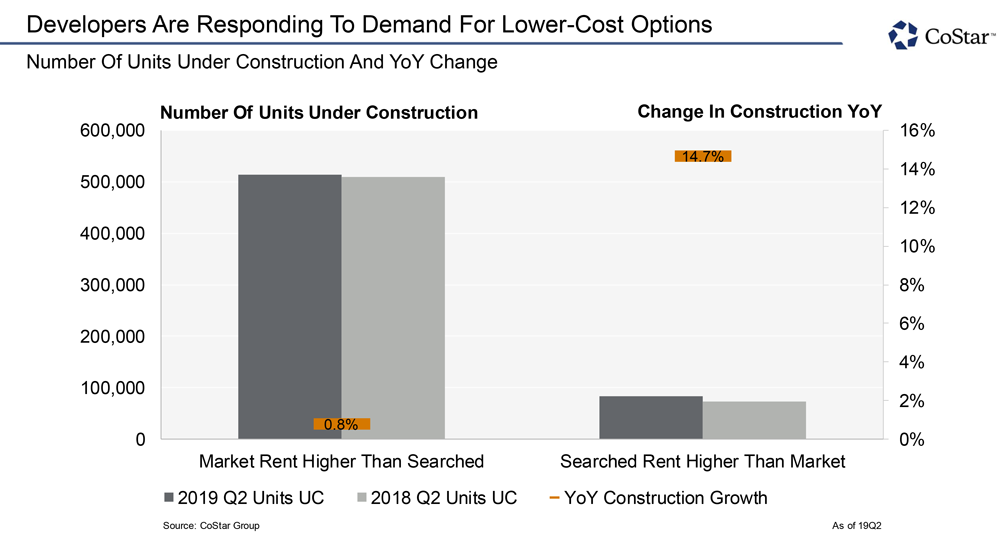 Developers Are Responding to Demand for Lower-Cost Options