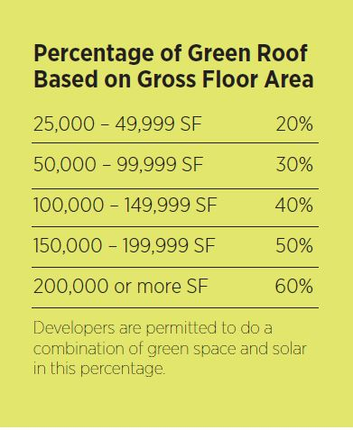 Percentage of Green Roof Based on Gross Floor Area