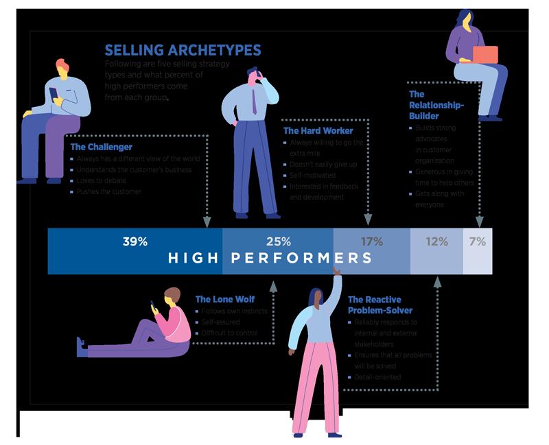 Sales Personalities