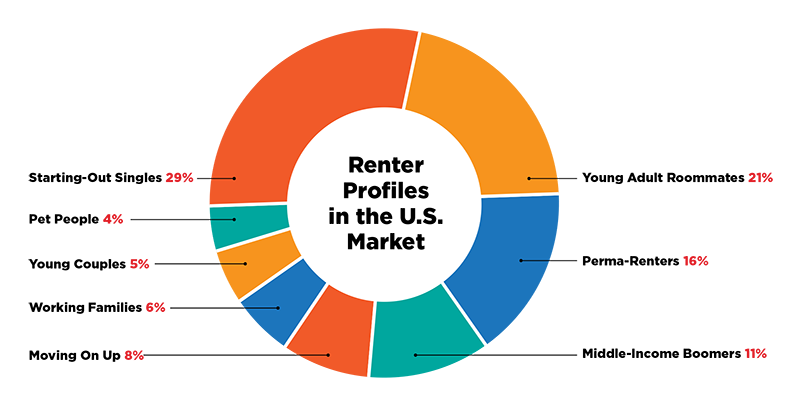 Renter Profiles in the US Market