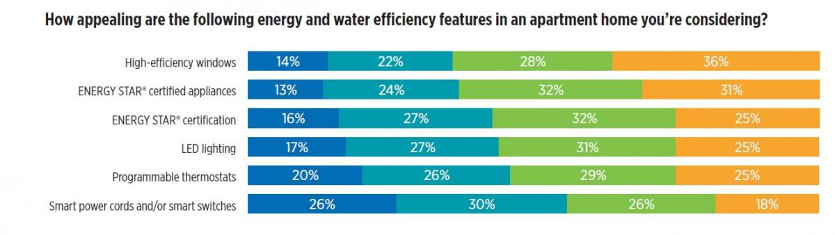 Energy and Water efficiency features