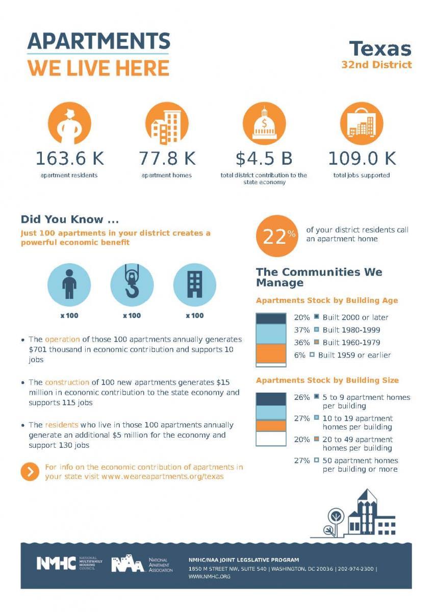 Congressional District Economic Impact Sheet