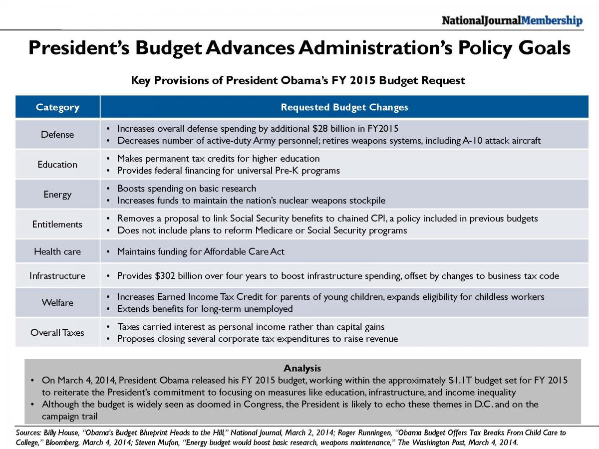 Key Provisions of the President's FY 2015 Budget