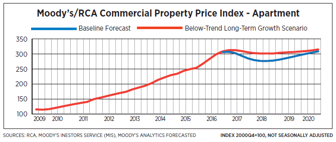 Although Some Ysts Think Pricing Is At Peak The Moody S Rca Commercial Property Price Index Forecasts Reciation For Next Several Quarters