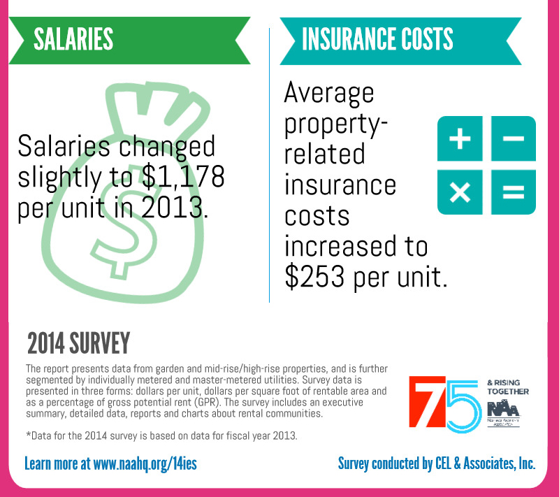 Part 3: Infographic: 2014 Income and Expenses Survey