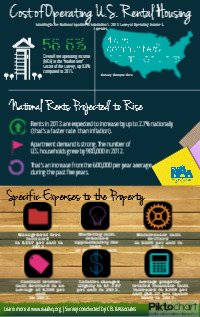 Cost of Operating U.S. Rental Housing
