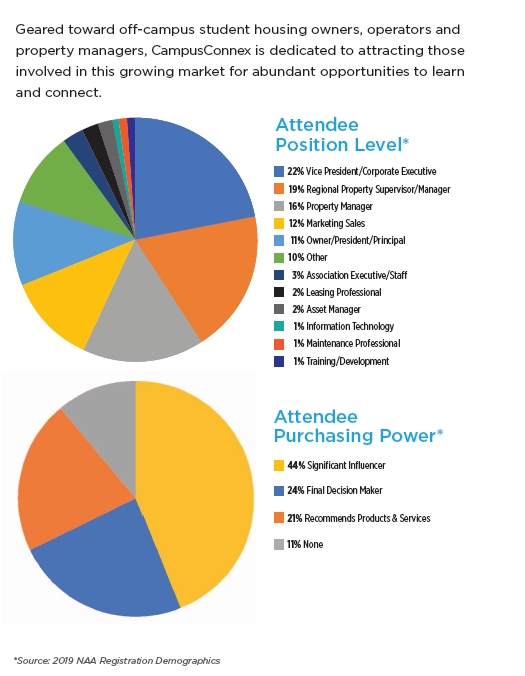 2019 CampusConnex attendee's demographics