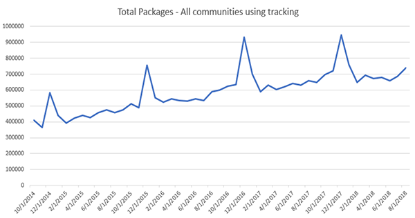 Total Packages: All Communities Using Tracking