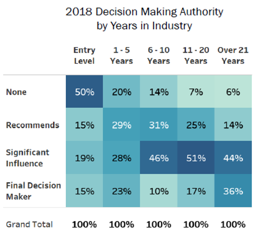 Decision Making Authority by Years in Industry