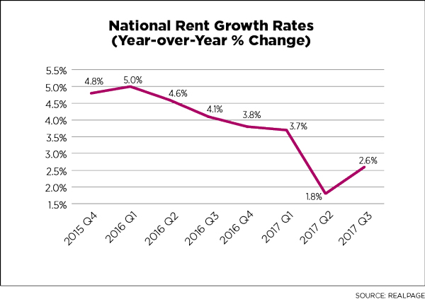 National Rent Growth Rates