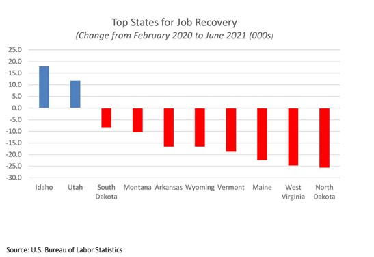 Top States for Job Recovery February 2020 to June 2021