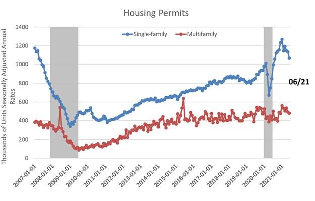 Housing Permits June 2021