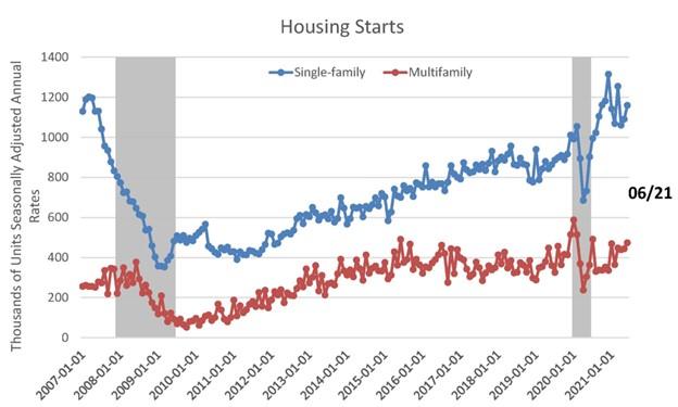 Housing starts June 2021