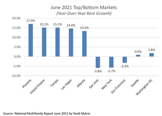 Top and bottom markets for year-over-year rent growth June 2021