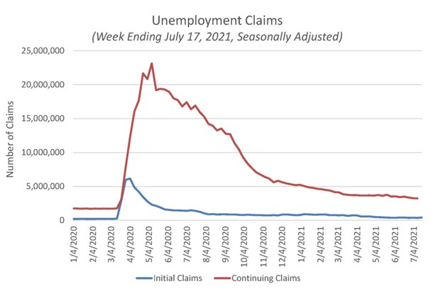 Unemployment Claims for the Week Ending July 17, 2021