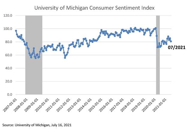 University of Michigan Consumer Sentiment Index July 2021