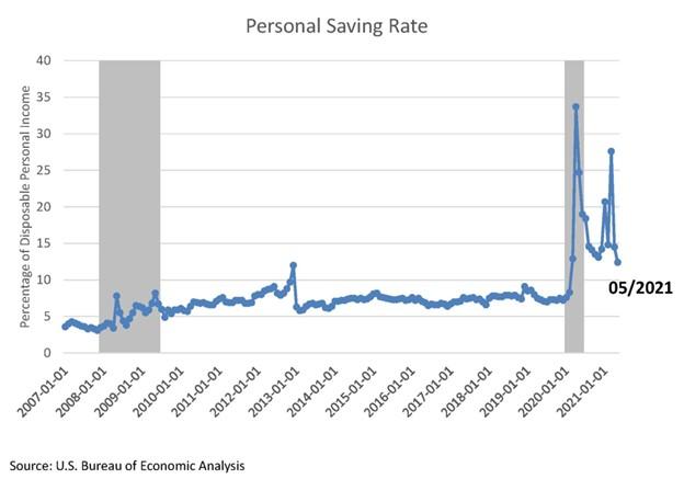 Personal Savings Rate May 2021