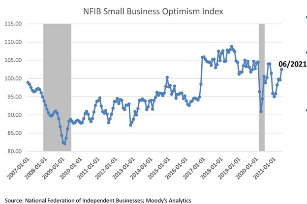 National Federation of Independent Businesses Small Business Optimism Index June 2021