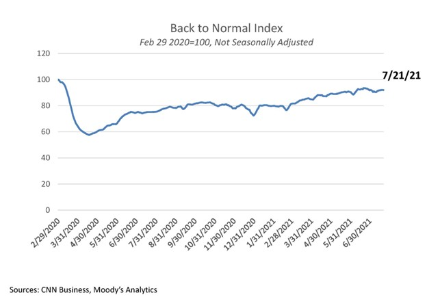 Back to Normal Index July 2021