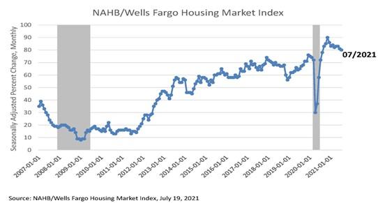 NAHB/Wells Fargo Housing Market Index July 2021