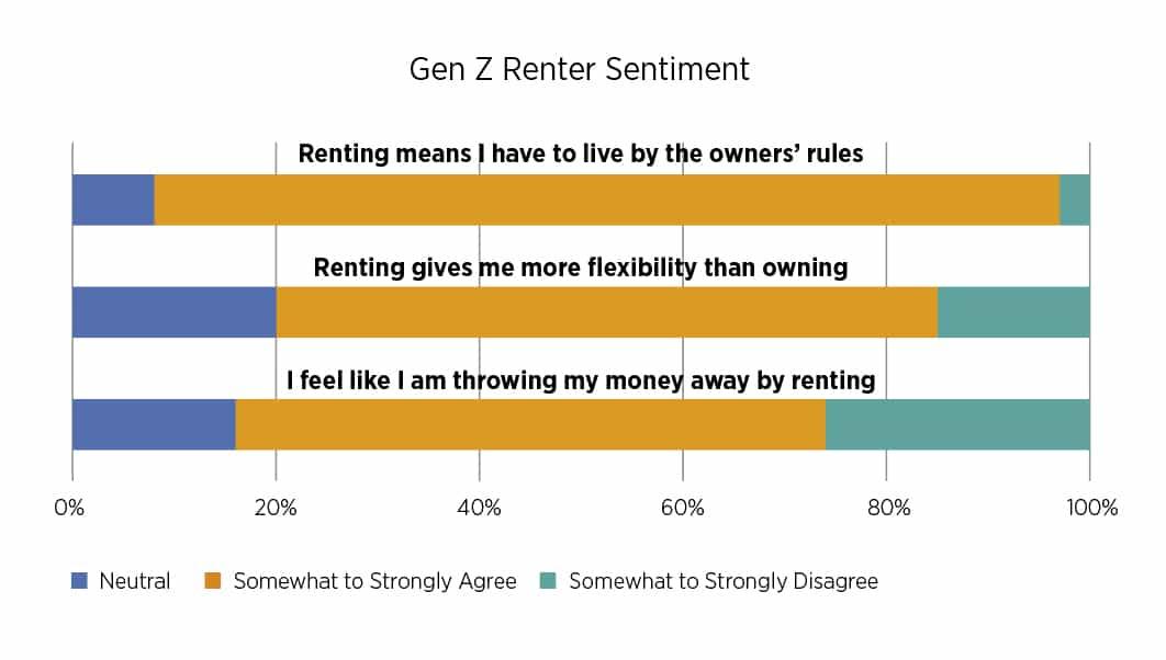 Gen Z renter sentiment survey results