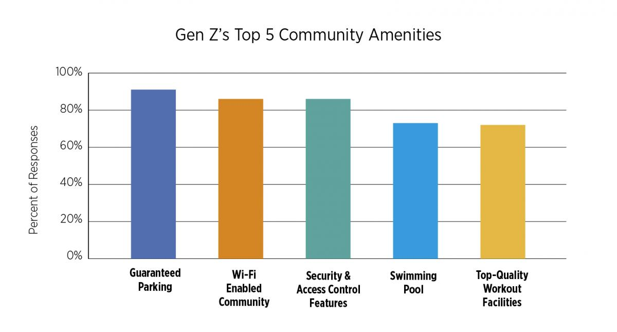 Top Five community amenities for Gen Z, with guaranteed parking being the top amenity.