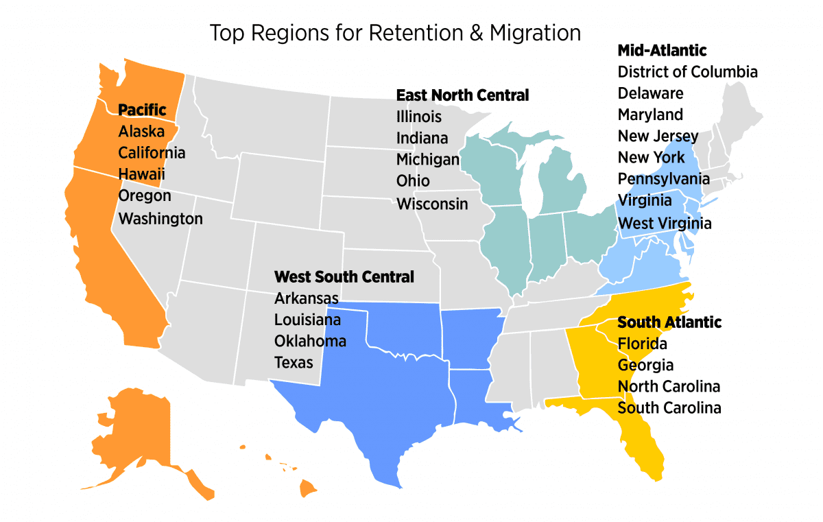 A map showing the top regions for retention and migration. The mid-Atlantic, South Atlantic, East North Central, West South Central, and Pacific are highlighted.